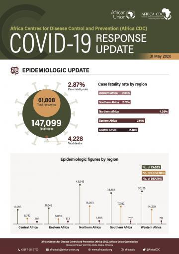 COVID-19 Response Update